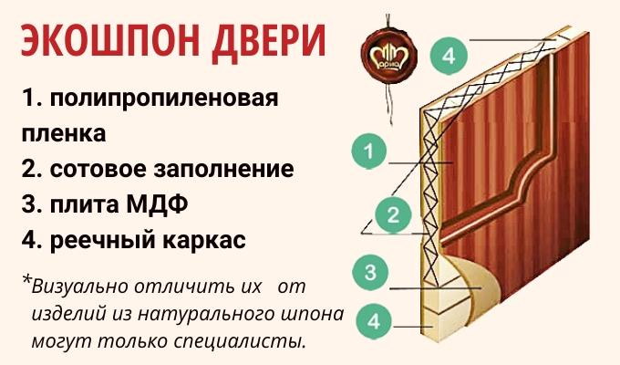 Структура дверей из экошпона