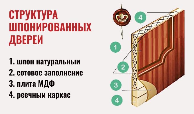 Структура шпонированных дверей